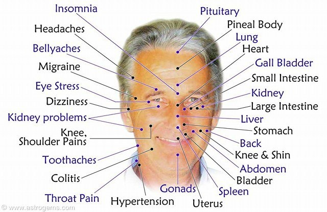Facial pressure points | Wellbeing. | Pinterest