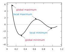 Maxima and minima - Wikipedia, the free encyclopedia
