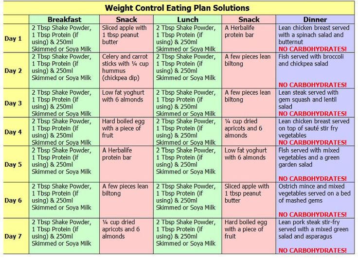 how to plan your meals for weight loss