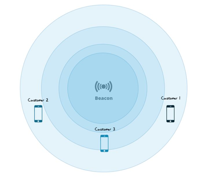 What you need to know about iBeacons