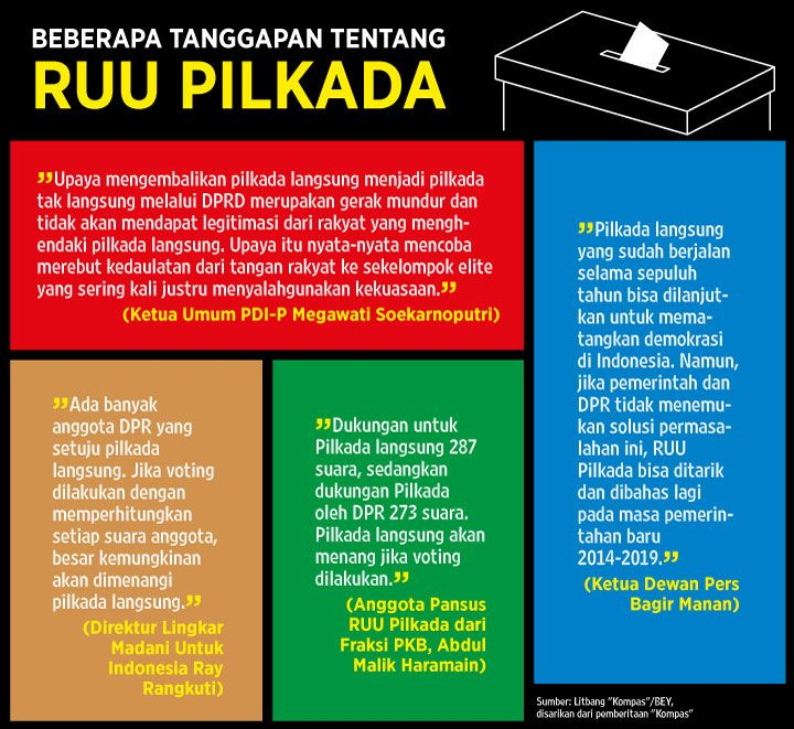 Kupas Tuntas Pro Dan Kontra RUU Pilkada Tahun 2014