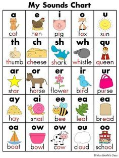 Sounds Chart -- Blends Chart too! Great for writing or homework folders, classroom poster, small groups!!