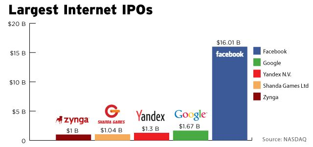Facebook's IPO In Historical Context And Its Share Price Over Time