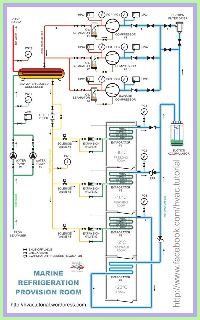 75 Reference Of Refrigeration Rack System Piping Diagram Refrigeration And Air Conditioning Air Conditioning System Design Hvac Air Conditioning