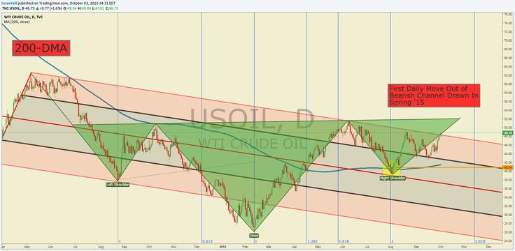 Crude Oil Price Forecast: Oil Bulls Can Almost Taste 3-Month Highs