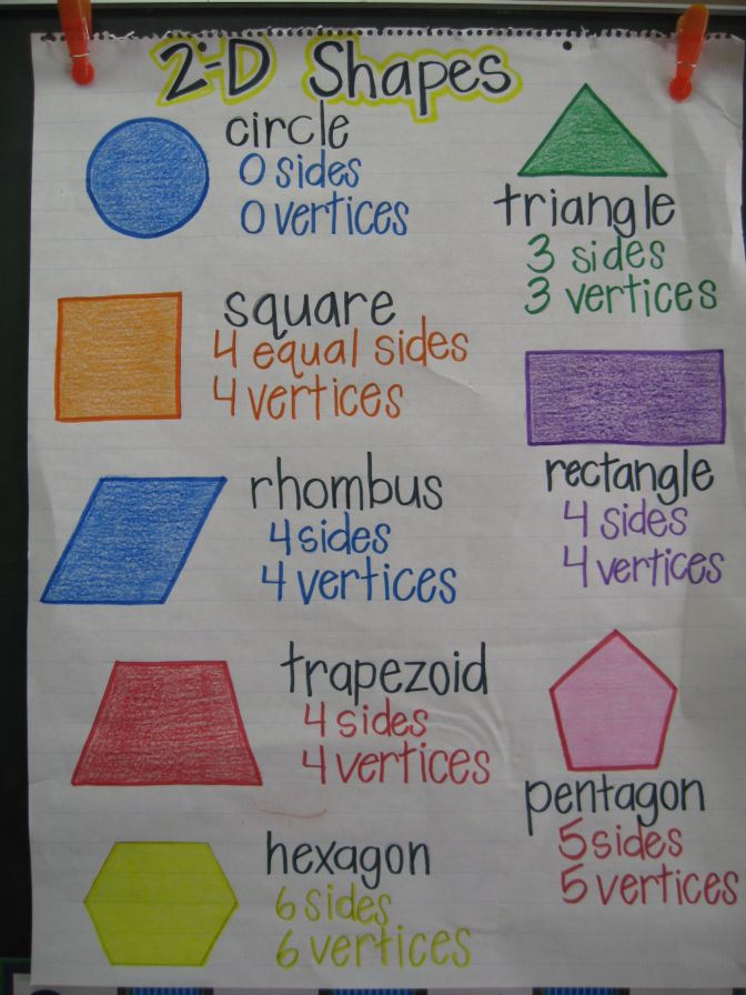 Geometry: 2-D Shapes Anchor Chart Vocabulary: attributes, sides, lines/edges, angles, vertices (points), looks like...