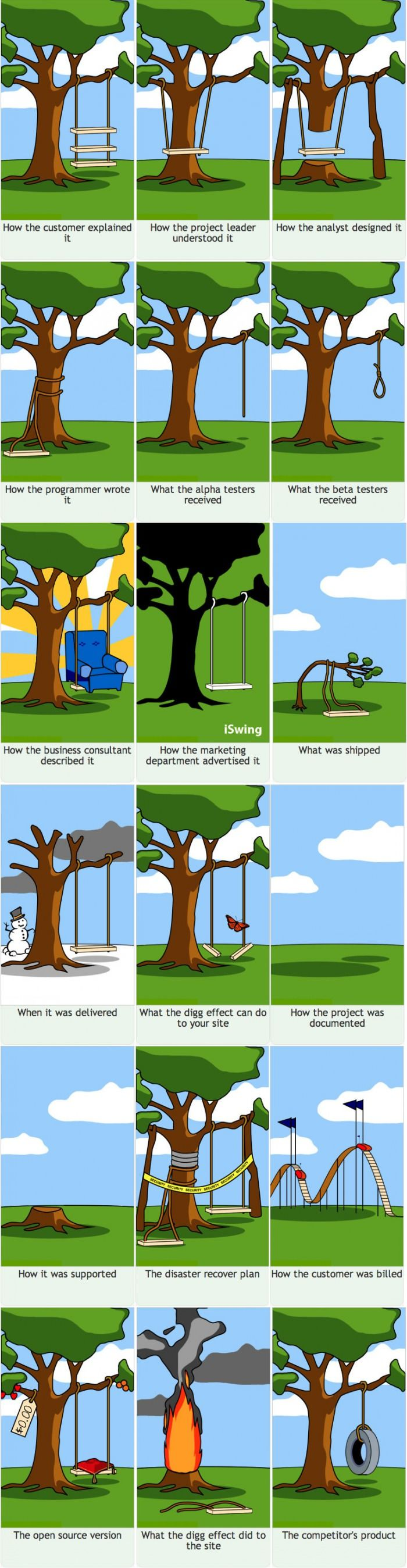 How Projects Really Truly Work