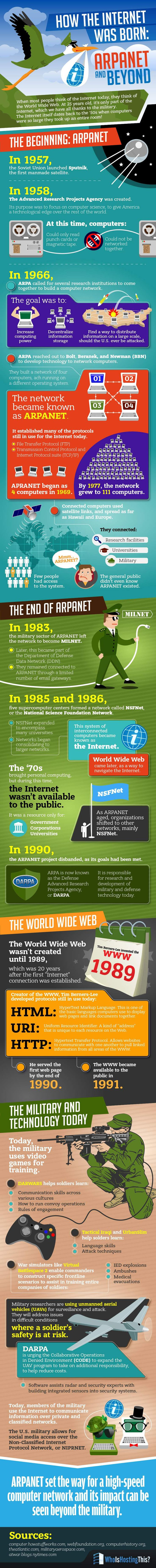How the Internet Was Born: ARPANET and Beyond #infographic #Internet #History