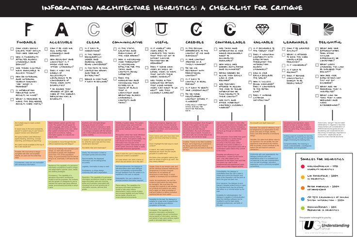 Information Architecture Heuristics Poster: A Checklist for Critique
