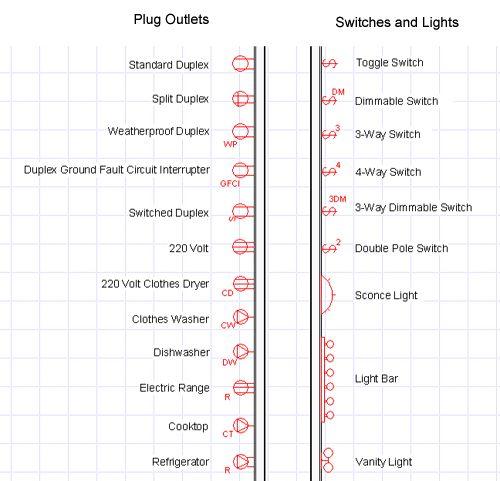 electrical blueprint symbols | Details | Interior design