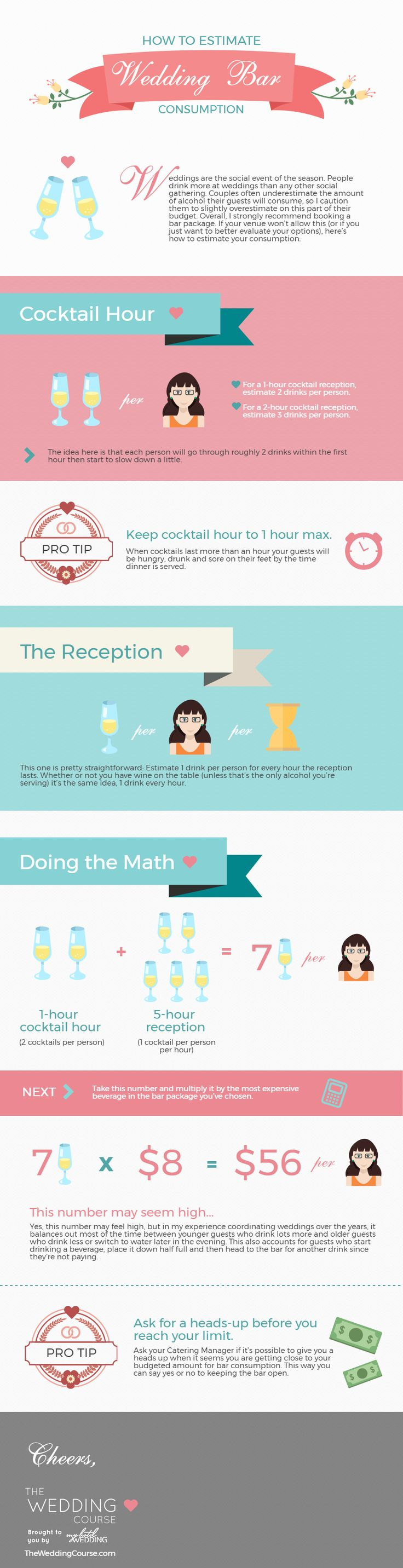 How to Accurately Estimate Your Wedding Bar Consumption: Here's how to get a relatively accurate cost per person for alcohol consumption at your wedding
