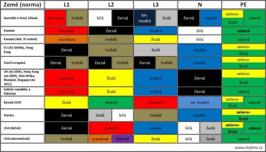 Barvy drátů
