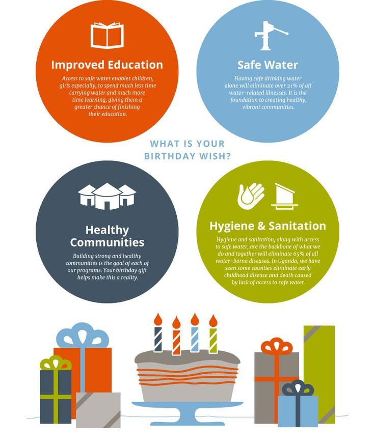 How can you make a difference with your birthday? Give someone safe water for life! For more information go to lifewater.org/donate-birthday/