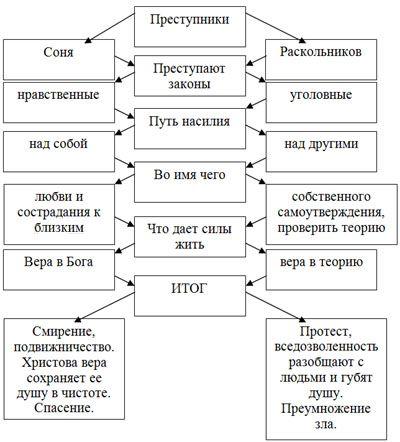Сравнение Родиона Раскольникова и Сонечки Мармеладовой.