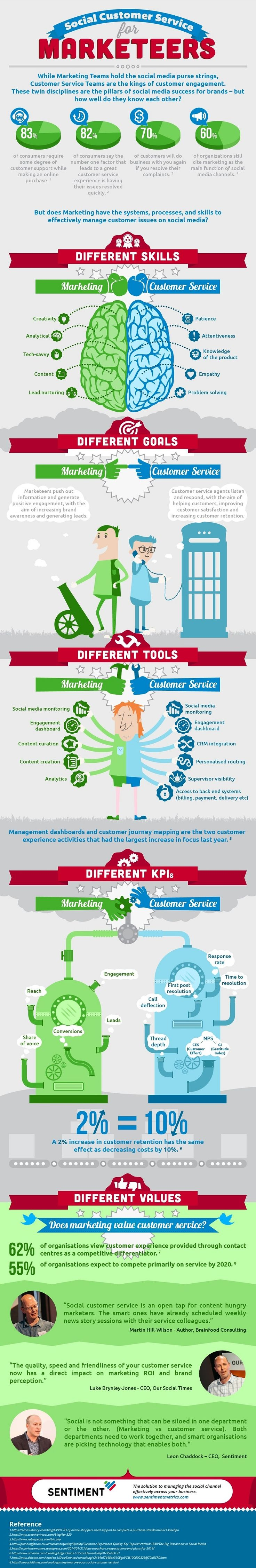 Customer Relationships - How Marketing and Customer Service Approach Customer Engagement #Infographic #infografía