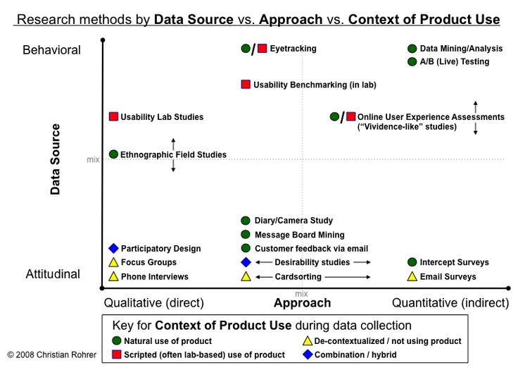 Research methods by Data Source vs. Approach vs. Context of Product Use  Three dimensions:      Attitudinal vs. Behavioral      Qualitative vs. Quantitative      Context of Website or Product Use