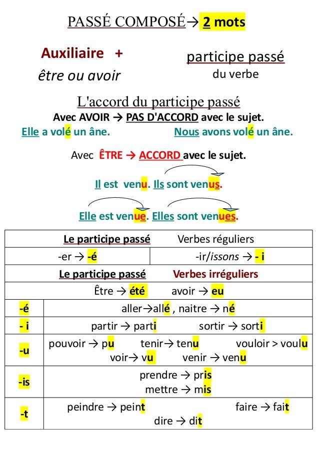 PASSÉ COMPOSÉ→ 2 mots  Auxiliaire + être ou avoir  participe passé du verbe  L'accord du participe passé Avec AVOIR → PAS ...