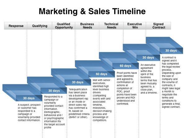 Marketing Plan Timeline Template 4+ Free Printable PDF, Excel