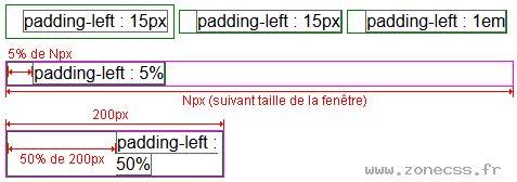 La propriété CSS padding-left permet de modifier l'espace entre le contenu d'un élément et sa bordure gauche