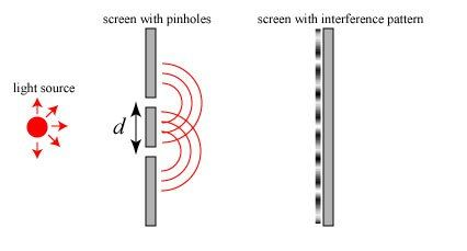Optics basics: Coherence | Skulls in the Stars Young's two-pinhole (double slit) interferometer