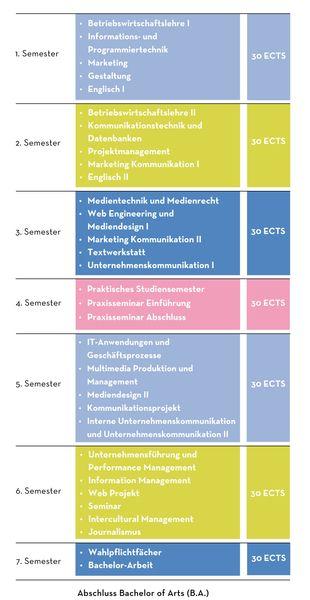 HNU - Hochschule Neu-Ulm | University of Applied Sciences: Studieninhalte