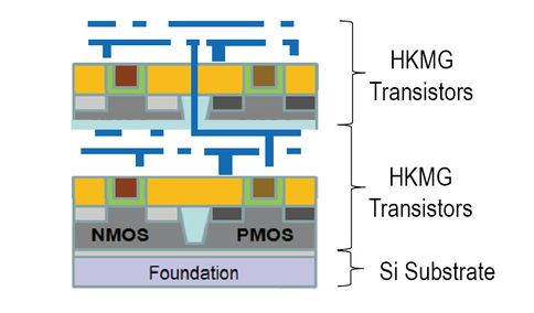 The monolithic 3D IC technology is applied to produce monolithically stacked high performance High-k Metal Gate (HKMG) devices, the world's most advanced production transistors.