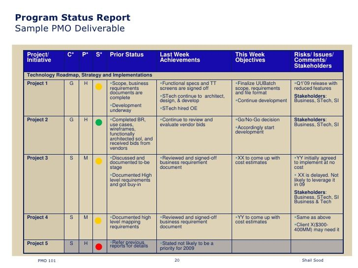 Program Status Report  Sample PMO Deliverable      Project/       C*    P*   S*   Prior Status           Last Week           ...