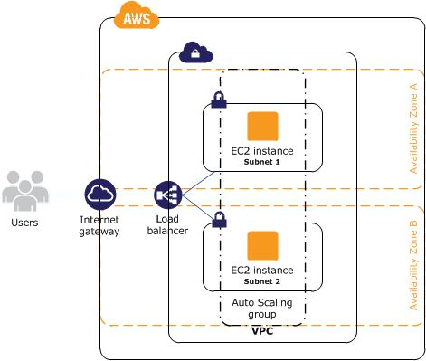 Tutorial: Increase the Availability of Your Application on Amazon EC2 – Amazon Elastic Compute Cloud #ec2,amazon #ec2,ec2 #instance,instance,vm,virtual #machine http://mississippi.nef2.com/tutorial-increase-the-availability-of-your-application-on-amazon-ec2-amazon-elastic-compute-cloud-ec2amazon-ec2ec2-instanceinstancevmvirtual-machine/  # Tutorial: Increase the Availability of Your Application on Amazon EC2 Suppose that you start out running your app or website on a single EC2 instance, and…