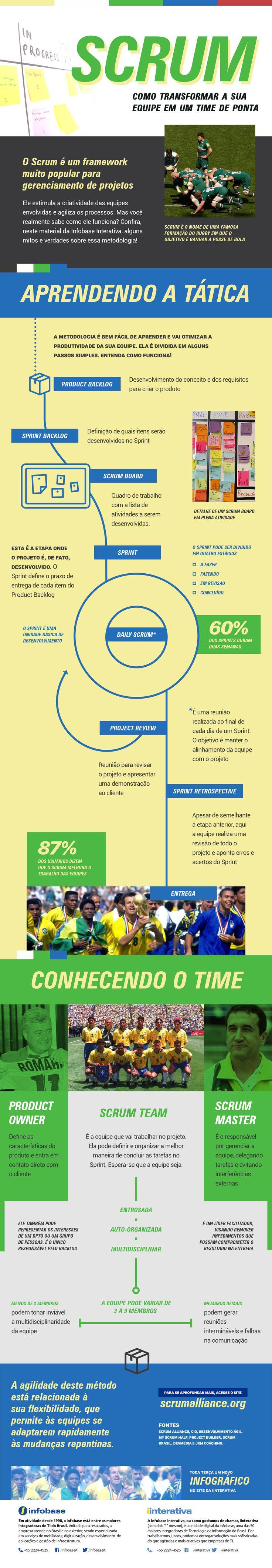 Infográfico – SCRUM: como transformar a sua equipe em um time de ponta