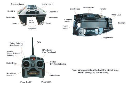 Picture of the Specification for the Angling Technics Technicat MKII.  http://bestbaitforcarpfishing.com/bait-boat-reviews-continued-2