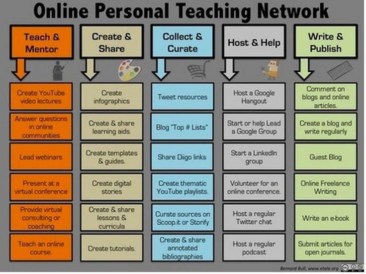 5 umiejętności, które pomogą Ci rozpocząć nauczanie online Osobisty Network Technology ~ edukacyjnych i mobile learning