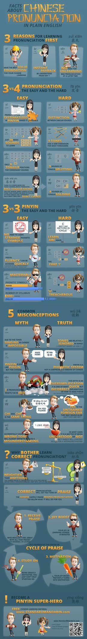 Tips about Chinese pronunciation. Infographic.