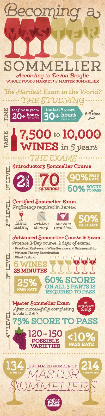 How to be a master at Sommelier! #knowledge #wine #infographic
