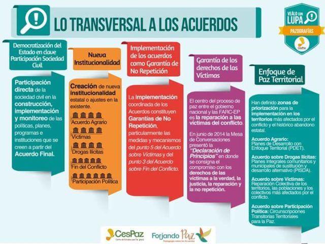 LO TRANSVERSAL A LOSACUERDOS