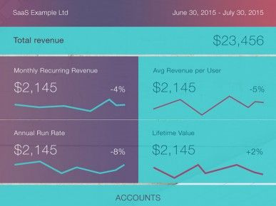 Stripe Analytics for SaaS