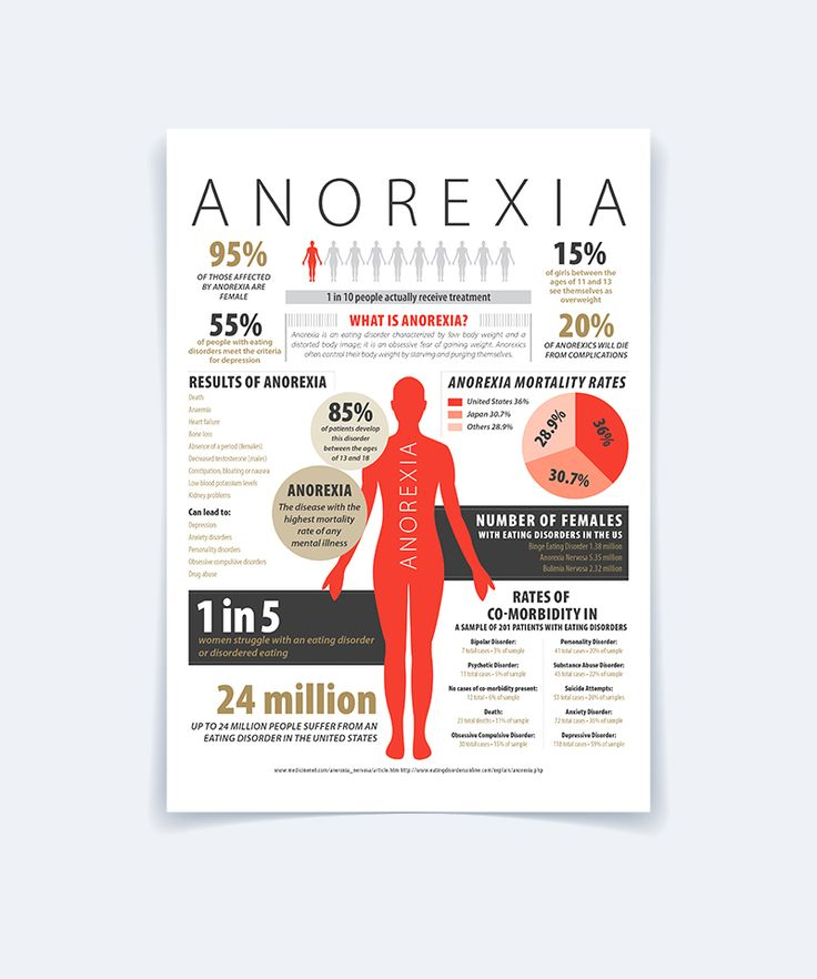Anorexia - Infographic on Behance