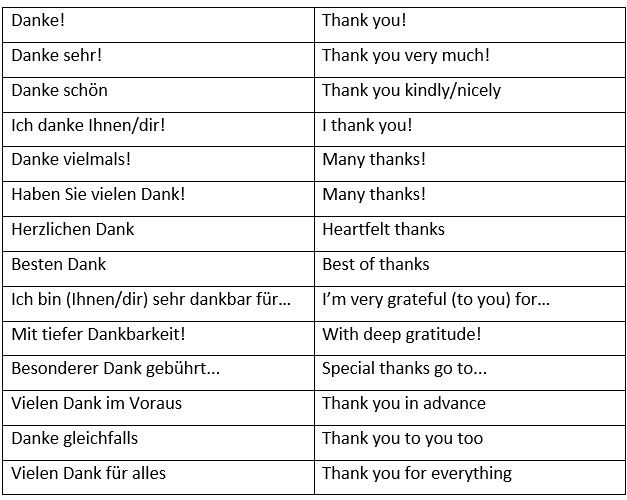 """How to say """"Thank You"""" in German in many different ways. How to Say """"You're Welcome"""" in German. - learn German,vocabulary,communication,german"""