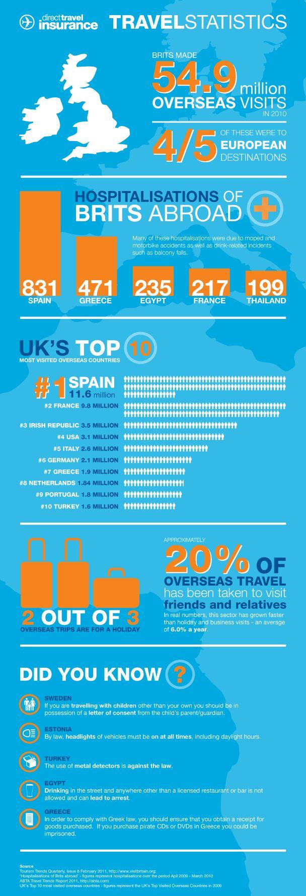 Direct Travel Travel statistics infographic