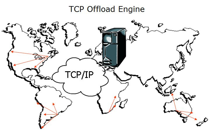 The TCP Offload Engine Products by Intilop are the perfect solution for the Data transfer Speed issues in Banks and Financial Institutions. The complex structure and functioning of banks require exceptional data transfer speed to perform millions of transactions on daily basis. Intilop's TOE technology products help the system to transfer multi-gigabytes of data within no time.  #Technology #Datatransfer