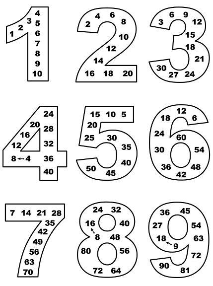 Multiplication table. Таблицата за умножение в цифри. – Marusya Eneva – Picasa Уеб Албуми