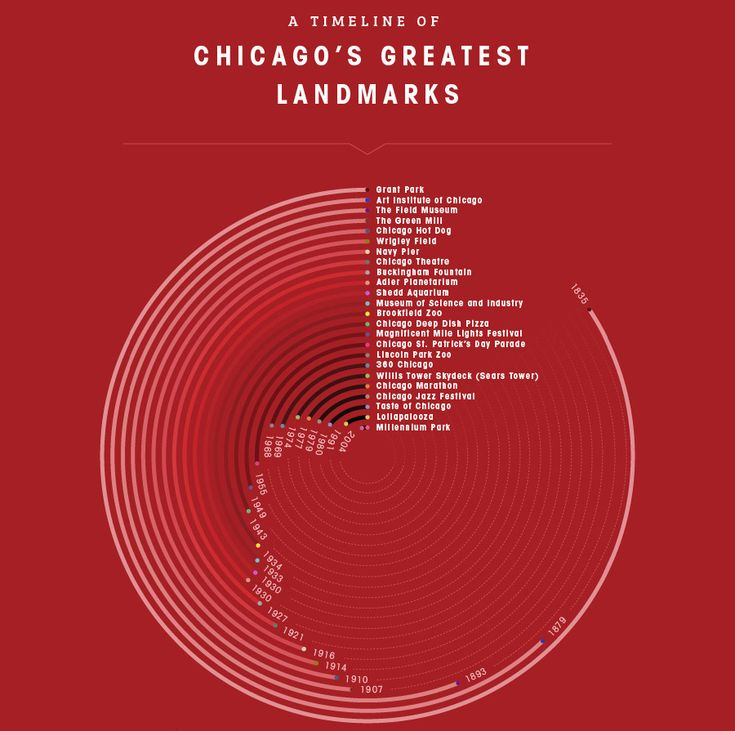 The futuire of the #infographic-chicago