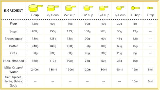 Conversion chart for cups to grams