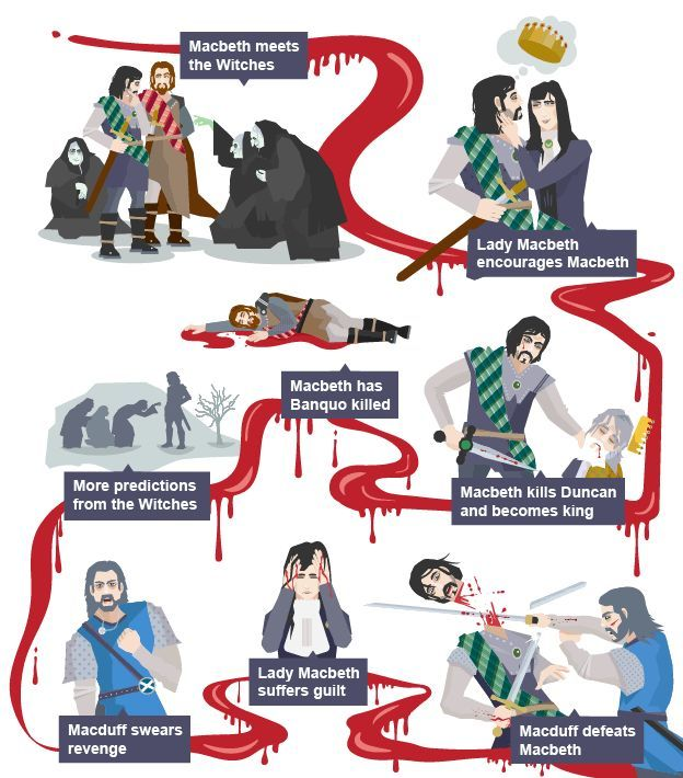 A timeline of the major events in the plot of Macbeth  || Ideas and inspiration for teaching GCSE English || www.gcse-english.com ||