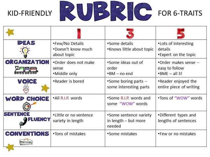 how to write a rubric for elementary