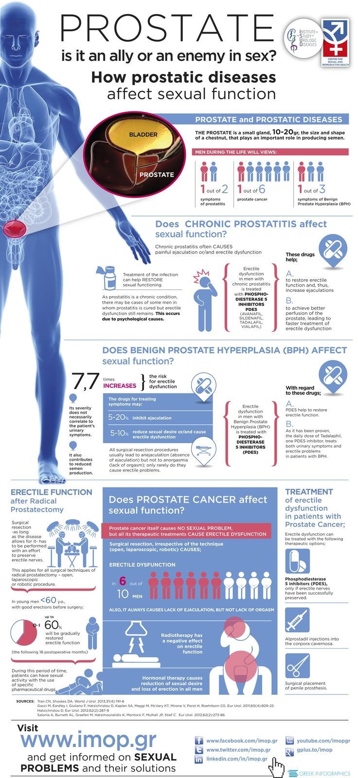 "The institute study urological diseases in collaboration with the Center for Sexual and Reproductive Health created a infographic on ""Prostate: Is it an ally or enemy of the sex?"" Read the infographic to learn if Benign Prostate Hyperplasia (#BHP) affect sexual function or if the #ProstateCancer affect sexual function. Finally read about the treatment of #erectileDysfunction in patients with prostate cancer."