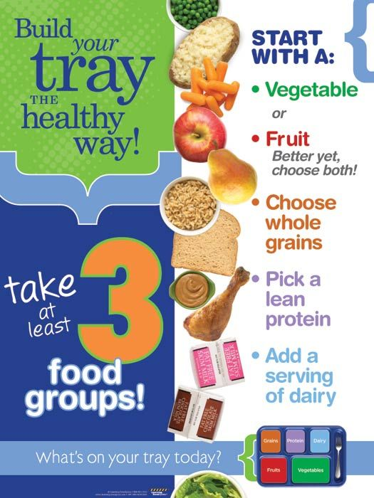 Myplate For Adults on My Health Myplate Tray