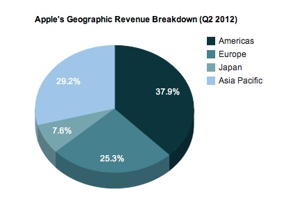 Looks like Apple products sell the most in the continent they're made in.