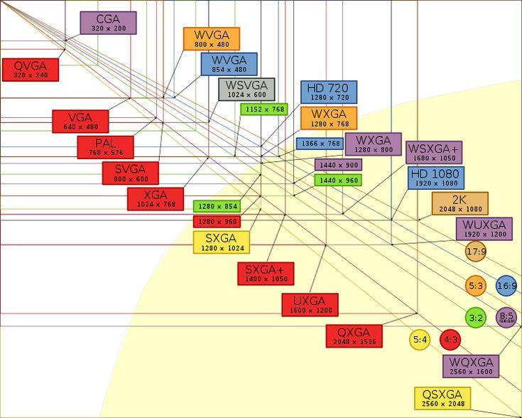 12 best Flowcharts \ Diagrams images on Pinterest Graphics - what is a flowchart