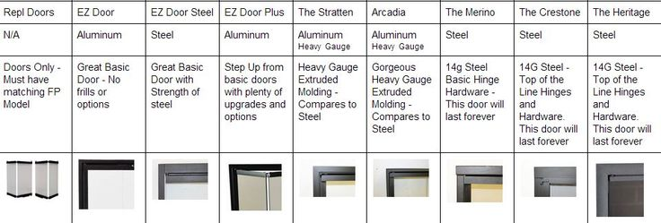 How to choose fireplace doors for Factory built, Prefab, zero clearance fireplaces