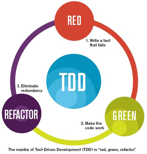 TDD (test-driven development)